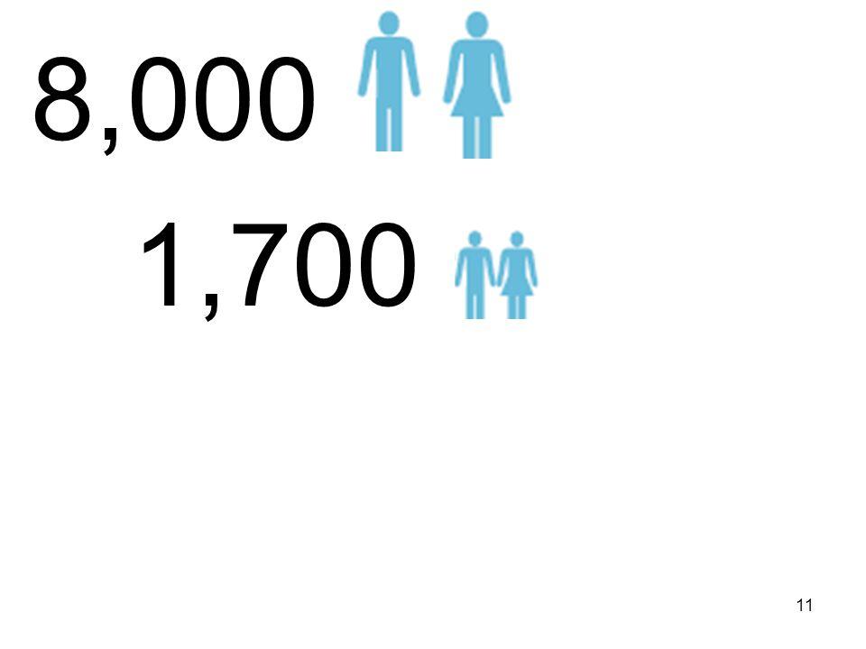 8,000 1,700 11