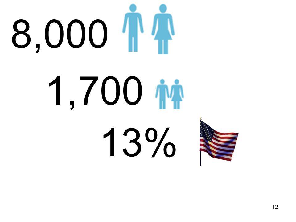8,000 1,700 13% 12