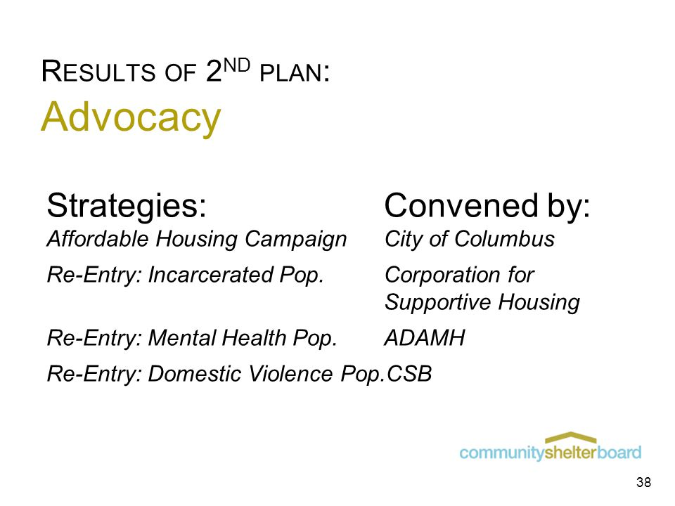 Advocacy Strategies:Convened by: Affordable Housing CampaignCity of Columbus Re-Entry: Incarcerated Pop.Corporation for Supportive Housing Re-Entry: Mental Health Pop.ADAMH Re-Entry: Domestic Violence Pop.CSB R ESULTS OF 2 ND PLAN : 38