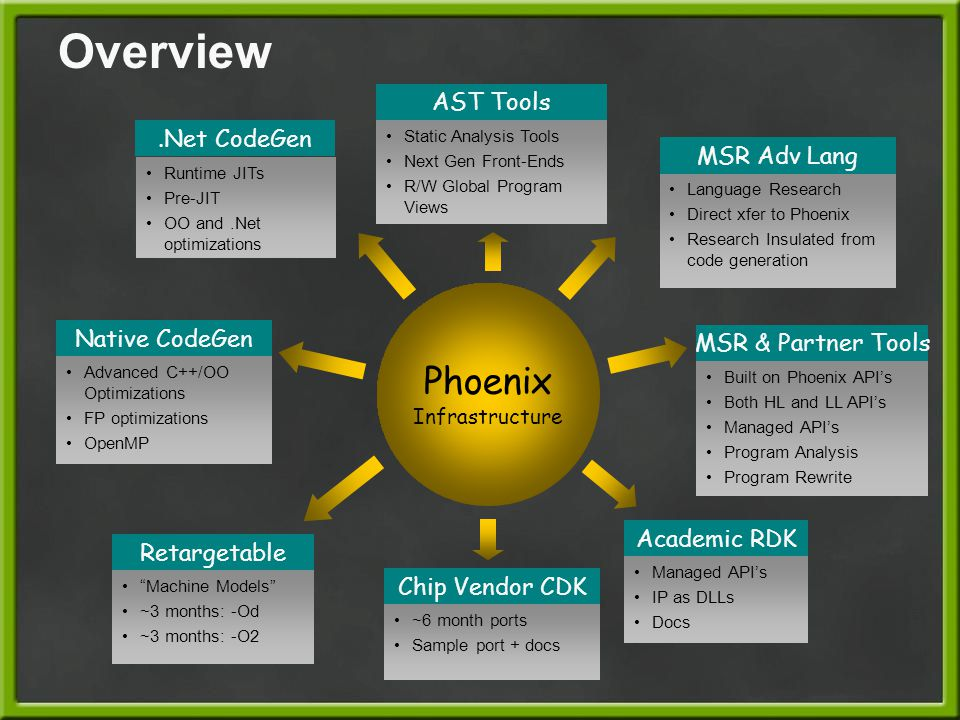 Overview Phoenix Infrastructure.Net CodeGen Runtime JITs Pre-JIT OO and.Net optimizations Native CodeGen Advanced C++/OO Optimizations FP optimization