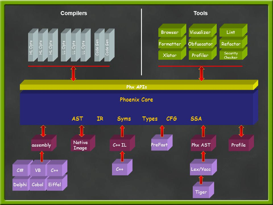 Phoenix Architecture Core set of extensible classes to represent ● IR, Symbols, Types, Graphs, Trees, Regions Layered set of analysis and transformations components ● Data Flow Analysis, Loops, Aliasing, Dead Code, Redundant Code, Inlining Common input/output library for binary formats ● PE, LIB, OBJ, CIL, MSIL, PDB