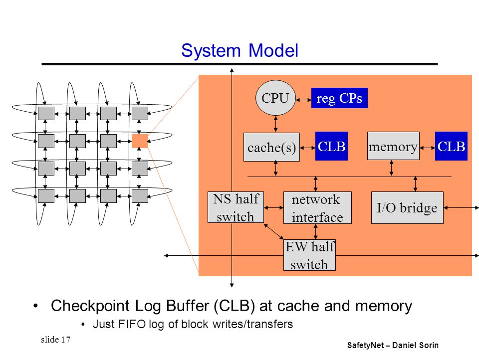 SafetyNet – Daniel Sorin slide 17 System Model Checkpoint Log Buffer (CLB) at cache and memory Just FIFO log of block writes/transfers CPU cache(s) CLB memory network interface NS half switch EW half switch reg CPs I/O bridge