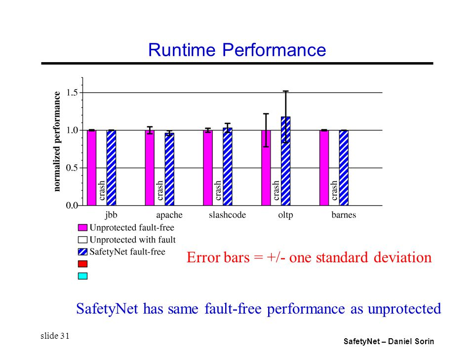 SafetyNet – Daniel Sorin slide 31 Runtime Performance SafetyNet has same fault-free performance as unprotected Error bars = +/- one standard deviation