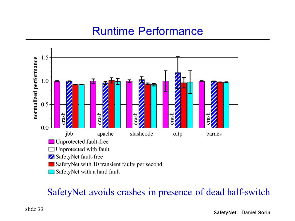 SafetyNet – Daniel Sorin slide 33 Runtime Performance SafetyNet avoids crashes in presence of dead half-switch