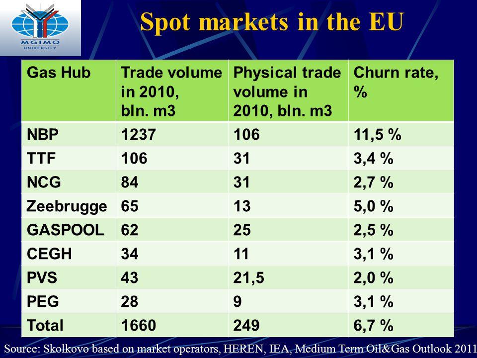 Spot markets in the EU Gas HubTrade volume in 2010, bln. m3 Physical trade volume in 2010, bln. m3 Churn rate, % NBP123710611,5 % TTF106313,4 % NCG843
