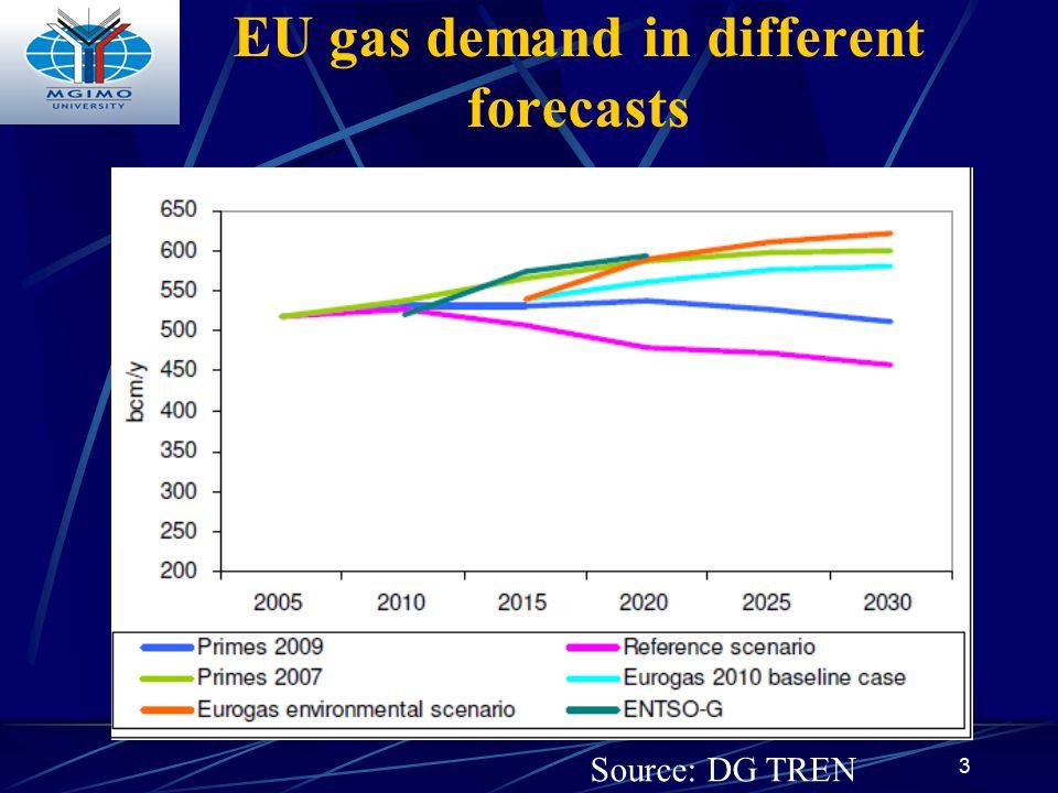 EU gas demand in different forecasts 3 Source: DG TREN