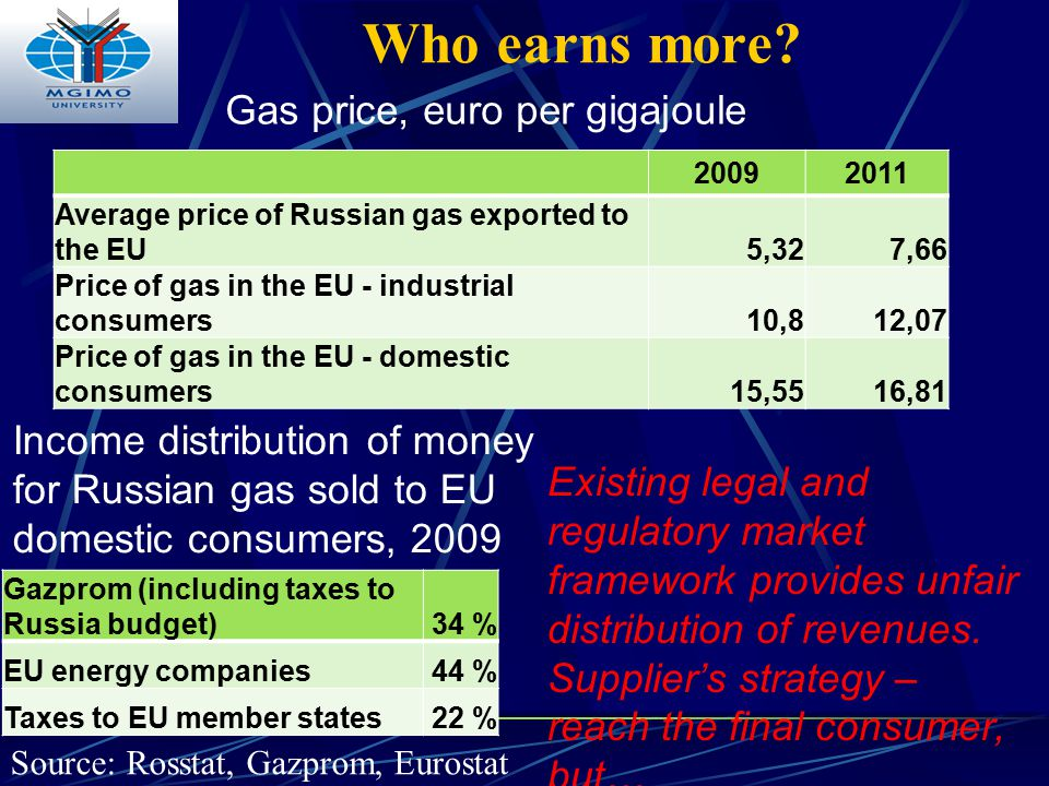 Who earns more? 20092011 Average price of Russian gas exported to the EU5,327,66 Price of gas in the EU - industrial consumers10,812,07 Price of gas i