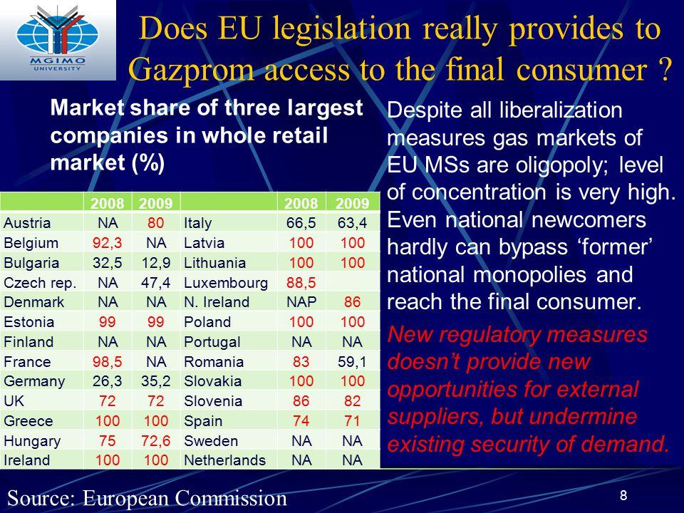 Does EU legislation really provides to Gazprom access to the final consumer ? 20082009 20082009 AustriaNA80Italy66,563,4 Belgium92,3NALatvia100 Bulgar