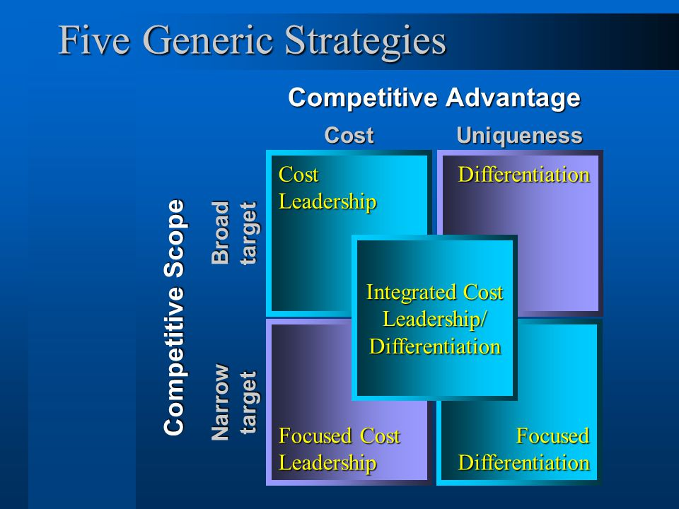 13 Five Generic Strategies Competitive Advantage Competitive Scope CostUniqueness Broad target Narrow target Cost Leadership Differentiation Focused C