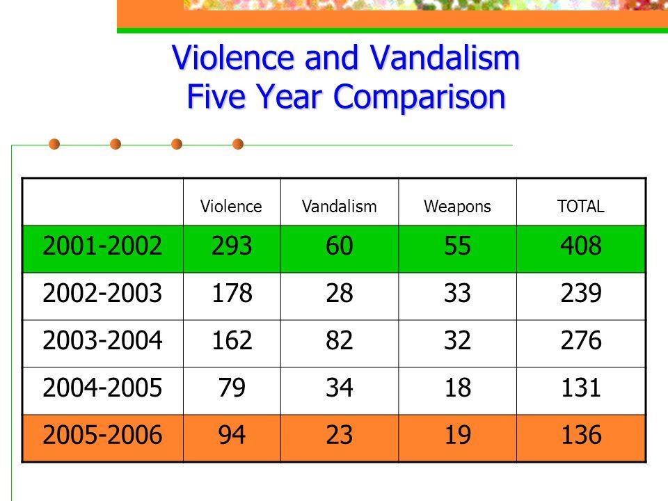 Violence and Vandalism Five Year Comparison ViolenceVandalismWeaponsTOTAL 2001-20022936055408 2002-20031782833239 2003-20041628232276 2004-20057934181