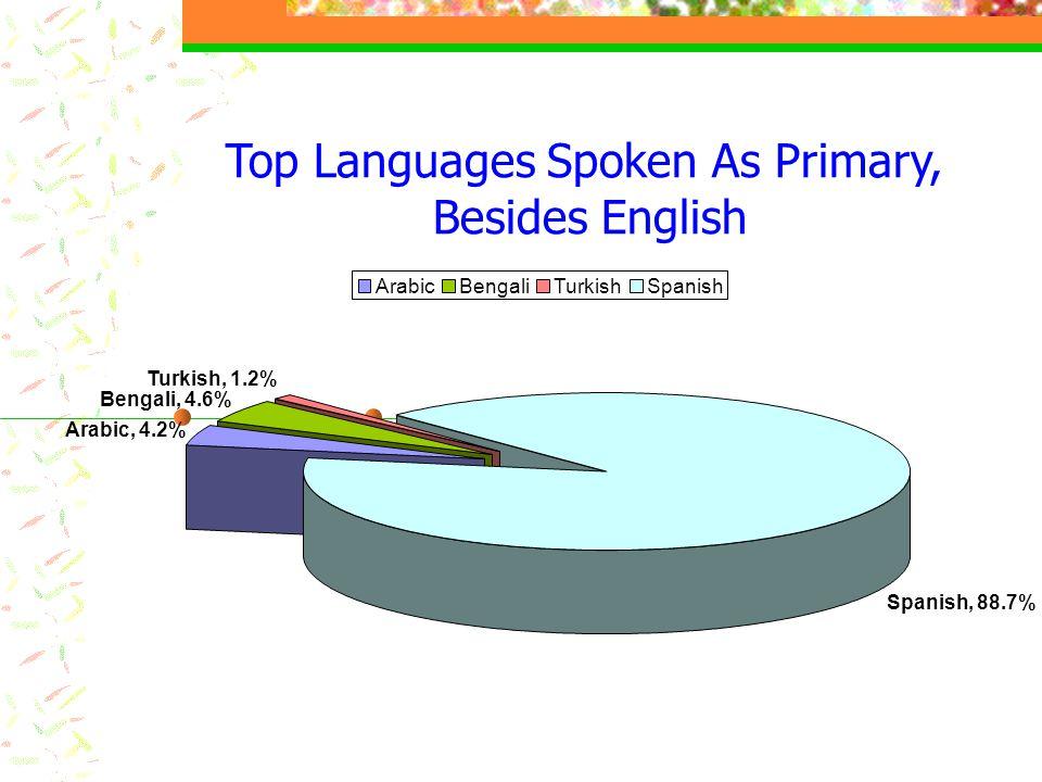Top Languages Spoken As Primary, Besides English Arabic, 4.2% Bengali, 4.6% Turkish, 1.2% Spanish, 88.7% ArabicBengaliTurkishSpanish