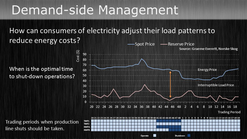 How can consumers of electricity adjust their load patterns to reduce energy costs? When is the optimal time to shut-down operations? 2021222324252627