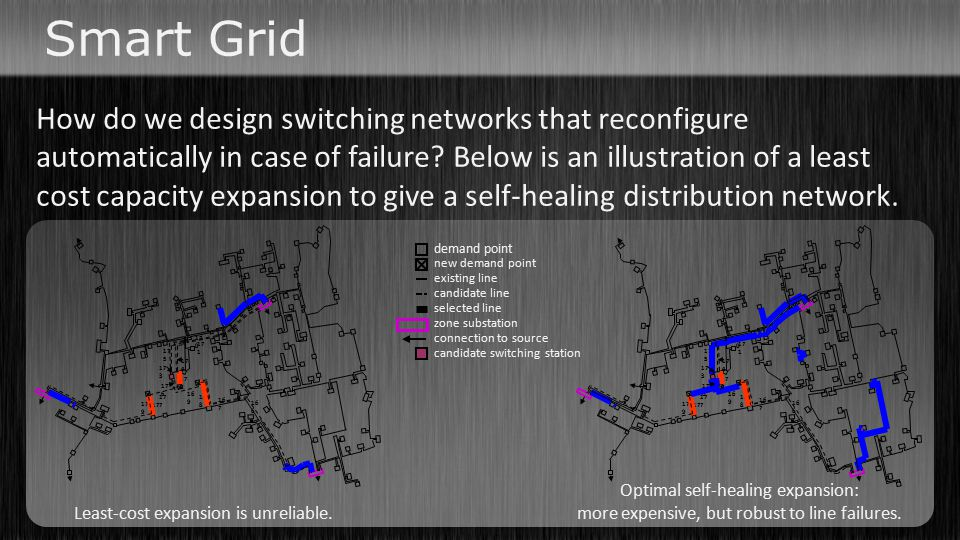 How do we design switching networks that reconfigure automatically in case of failure? Below is an illustration of a least cost capacity expansion to