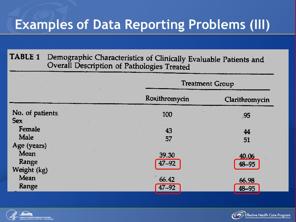 Examples of Data Reporting Problems (III)