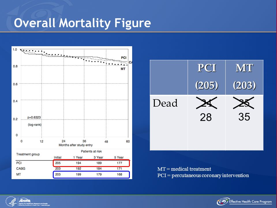 PCI(205)MT(203) Dead2425 28 35 MT = medical treatment PCI = percutaneous coronary intervention Overall Mortality Figure