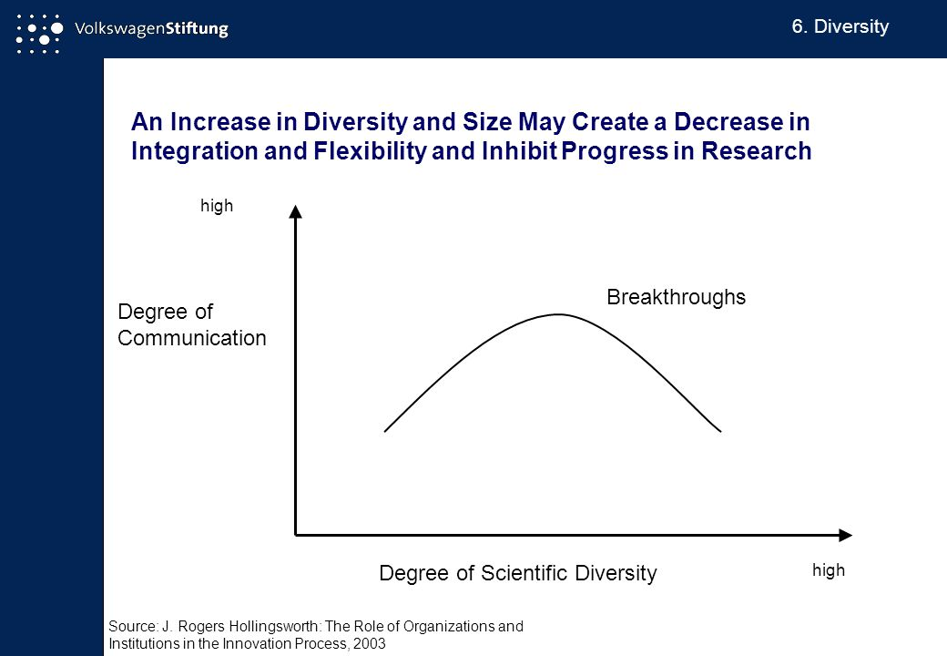 An Increase in Diversity and Size May Create a Decrease in Integration and Flexibility and Inhibit Progress in Research Degree of Communication high Degree of Scientific Diversity high Breakthroughs Source: J.
