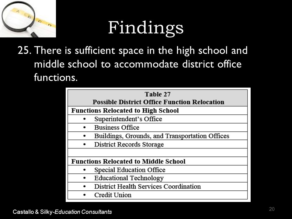 Findings 25.There is sufficient space in the high school and middle school to accommodate district office functions. 20 Castallo & Silky-Education Con