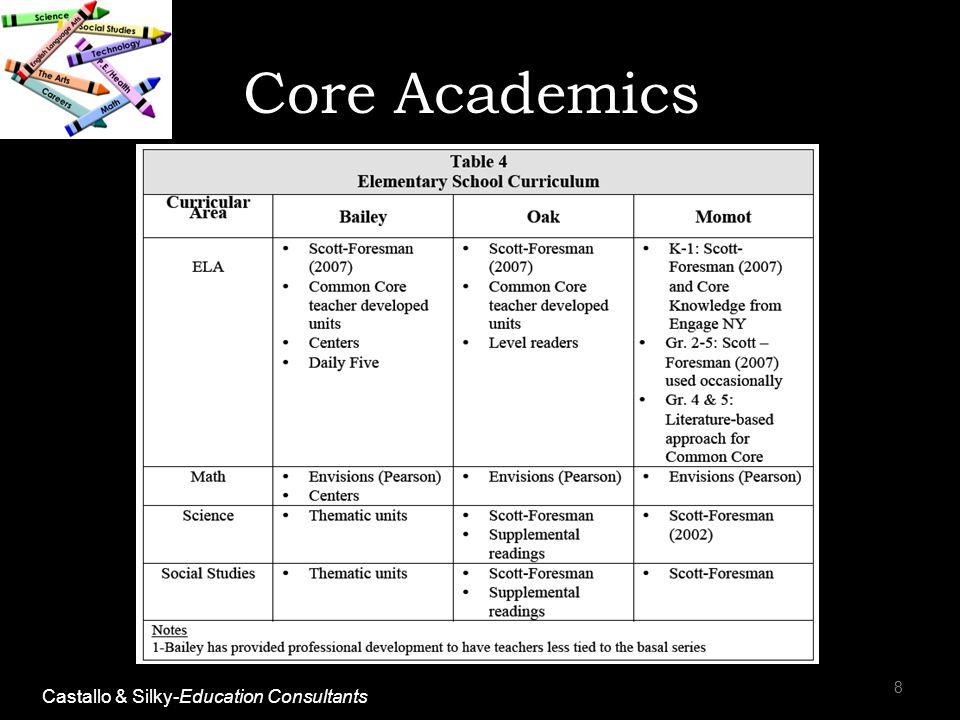 8 Core Academics