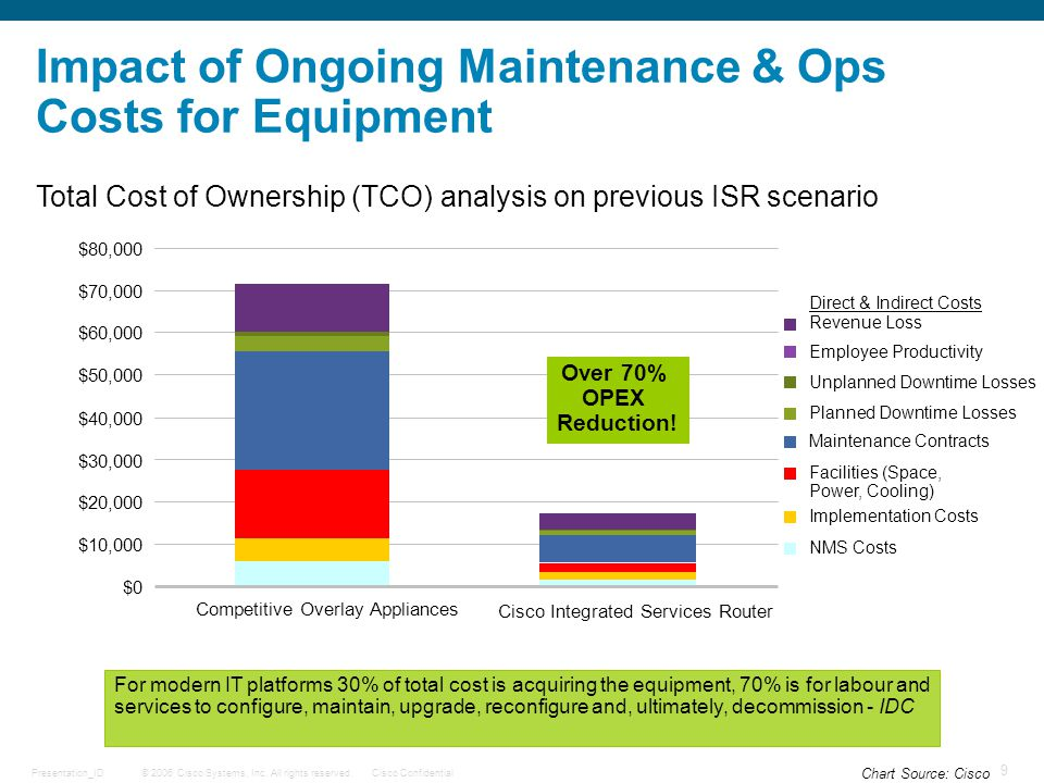 © 2006 Cisco Systems, Inc. All rights reserved.Cisco ConfidentialPresentation_ID 9 Impact of Ongoing Maintenance & Ops Costs for Equipment $0 $10,000