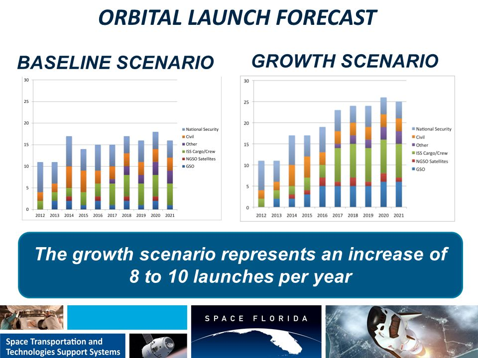 ORBITAL LAUNCH FORECAST BASELINE SCENARIO GROWTH SCENARIO The growth scenario represents an increase of 8 to 10 launches per year