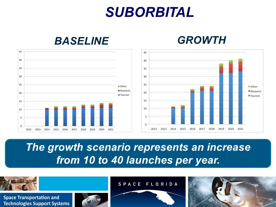 SUBORBITAL Launch Forecast BASELINE Scenario GROWTH Scenario The growth scenario represents an increase from 10 to 40 launches per year.
