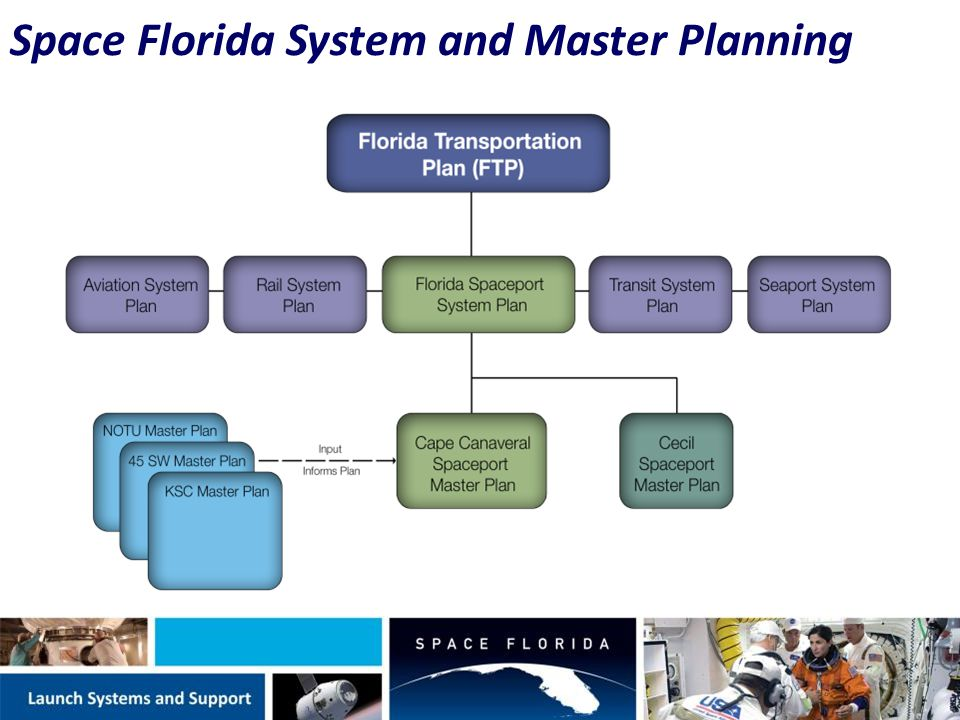 Space Florida System and Master Planning