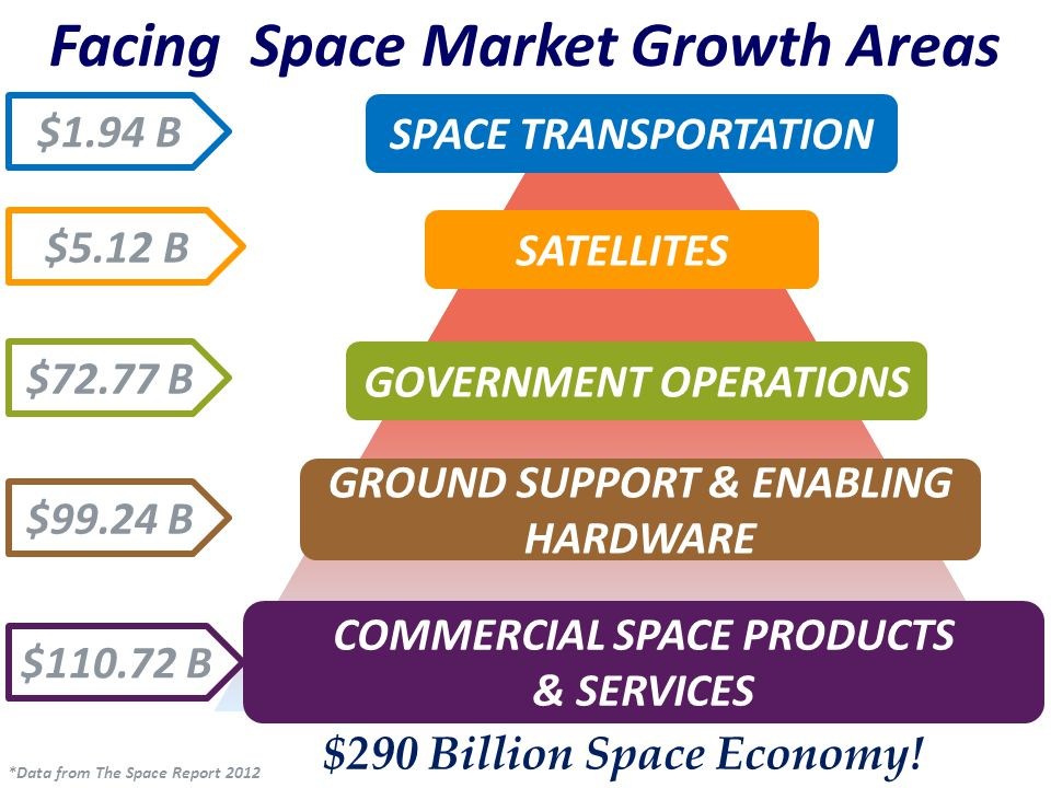 Commercial Vertical Launch Initiative - Shiloh Targeting commercial launch market to complement the existing federal market & launch infrastructure Commercial launch operators addressing market demand for non- federal launch environment Effort aligned to FAA Office of Space Transportation (FAA-AST) Site Operators license process Shiloh Environmental Impact Statement (EIS) in work NASA concurred with FAA Office of Space Transportation as Lead Agency with NASA KSC as Cooperating Agency for Shiloh EIS