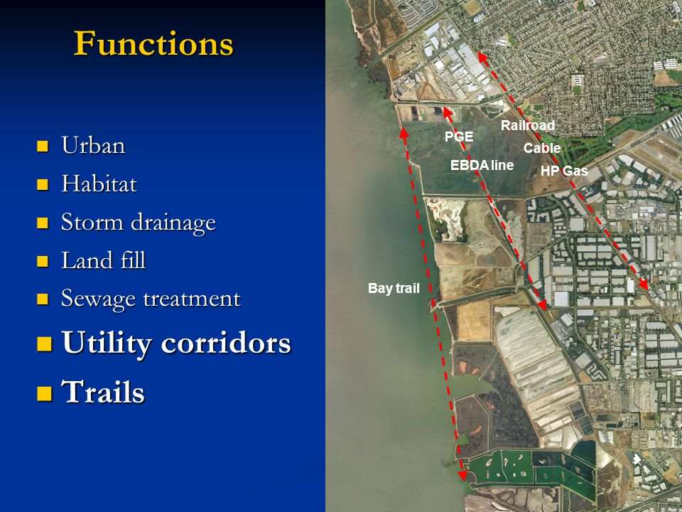 Functions Urban Urban Habitat Habitat Storm drainage Storm drainage Land fill Land fill Sewage treatment Sewage treatment Utility corridors Utility corridors Trails Trails PGE EBDA line Railroad Cable HP Gas Bay trail