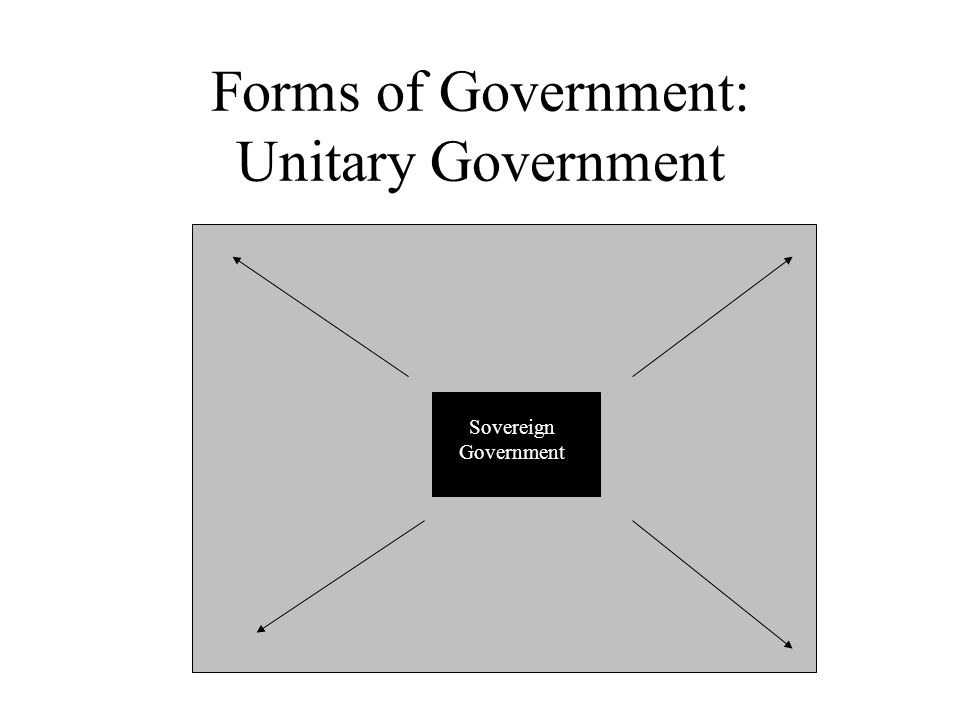 Forms of Government: Unitary Government Sovereign Government