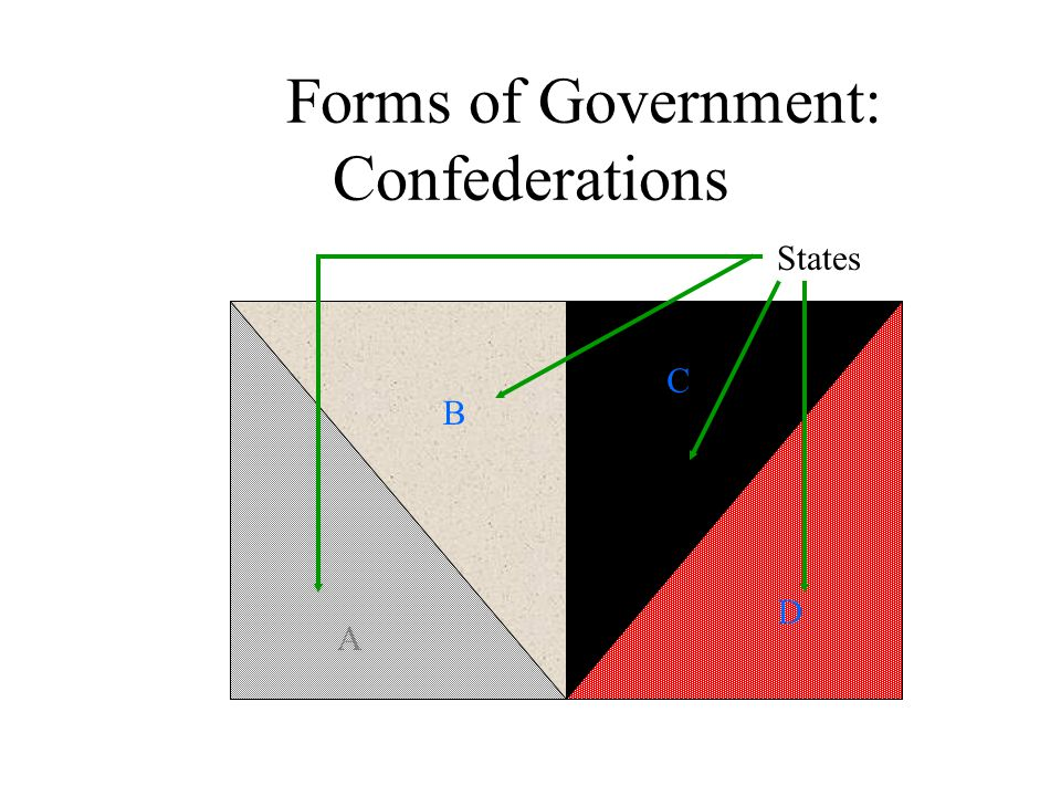 Forms of Government: Confederations C B D States A