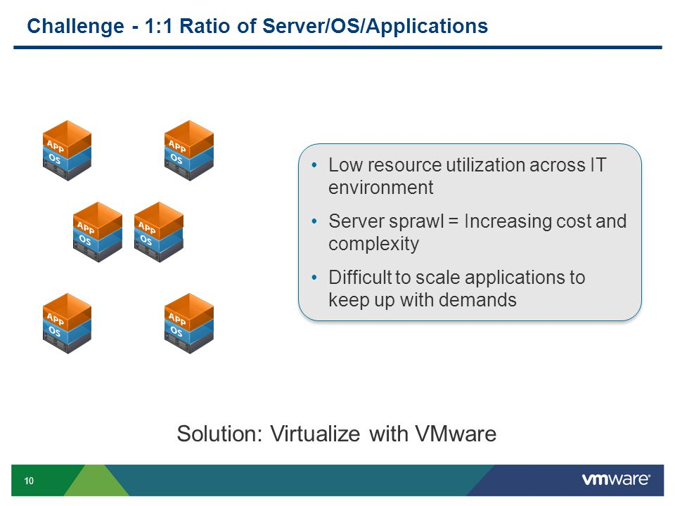 10 Challenge - 1:1 Ratio of Server/OS/Applications Solution: Virtualize with VMware Low resource utilization across IT environment Server sprawl = Inc