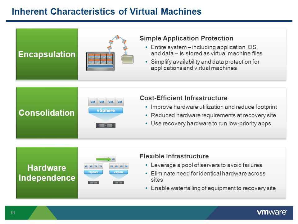 11 Inherent Characteristics of Virtual Machines Simple Application Protection Entire system – including application, OS, and data – is stored as virtu