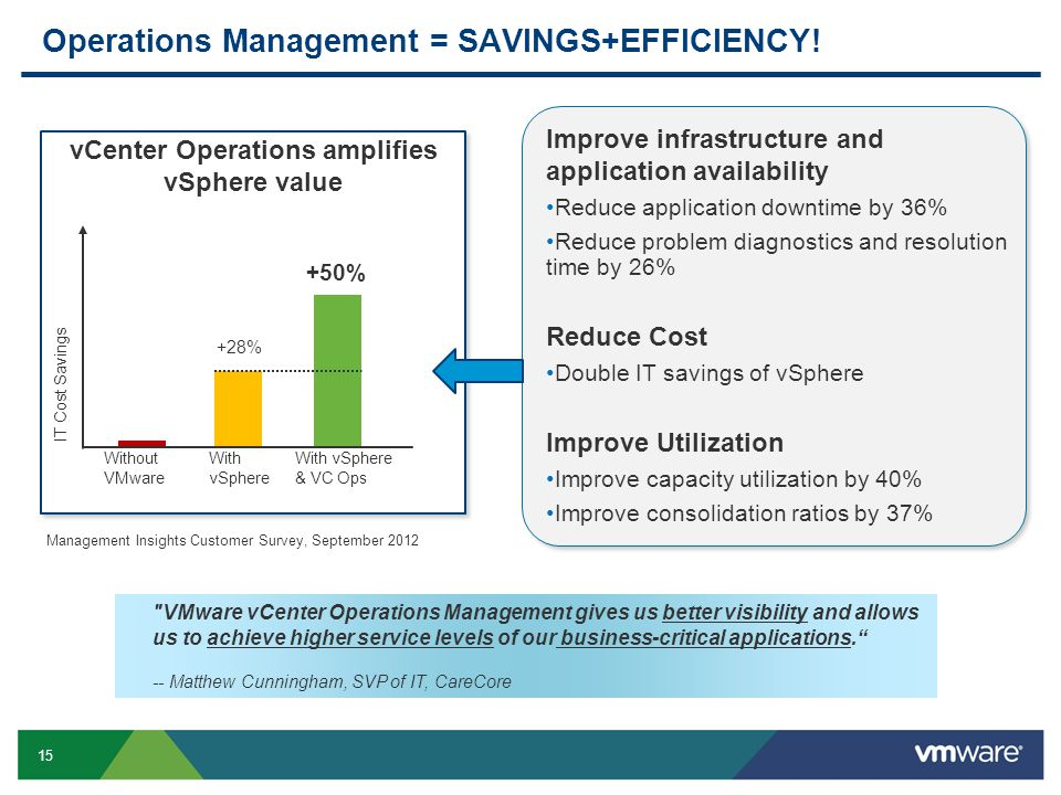 15 Operations Management = SAVINGS+EFFICIENCY! IT Cost Savings Without VMware With vSphere With vSphere & VC Ops +28% +50% vCenter Operations amplifie