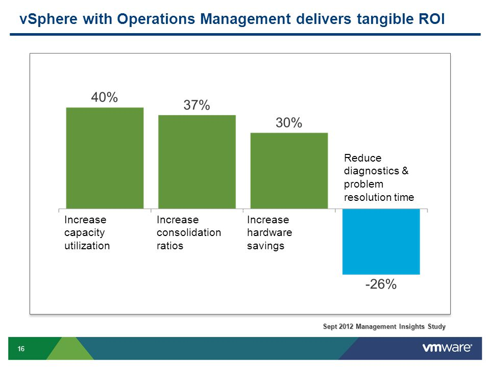 16 vSphere with Operations Management delivers tangible ROI Increase capacity utilization Increase consolidation ratios Increase hardware savings Redu