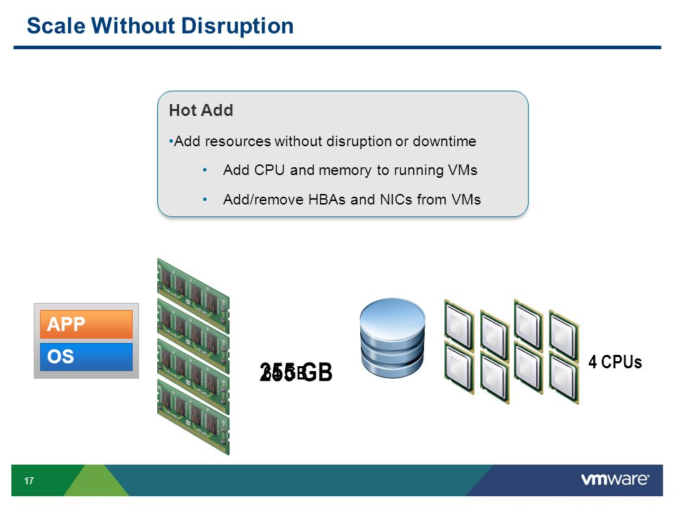 17 Scale Without Disruption 64 GB 255 GB OS APP 4 CPUs Hot Add Add resources without disruption or downtime Add CPU and memory to running VMs Add/remo