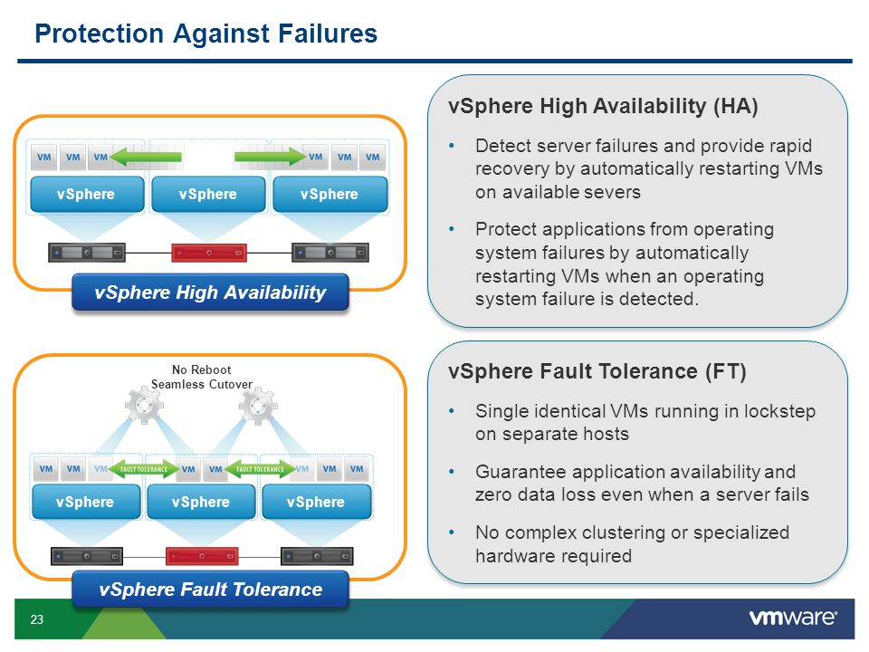 23 Protection Against Failures vSphere No Reboot Seamless Cutover vSphere vSphere Fault Tolerance (FT) Single identical VMs running in lockstep on sep
