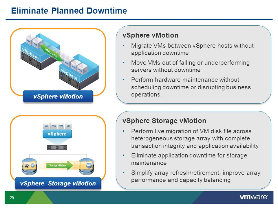 25 vSphere vSphere vMotion Migrate VMs between vSphere hosts without application downtime Move VMs out of failing or underperforming servers without d