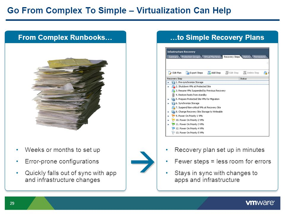 29 …to Simple Recovery Plans Go From Complex To Simple – Virtualization Can Help From Complex Runbooks… Weeks or months to set up Error-prone configur