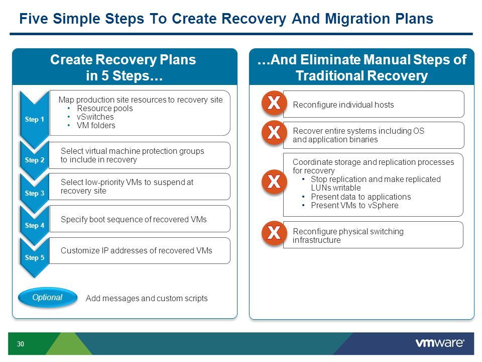 30 Five Simple Steps To Create Recovery And Migration Plans Create Recovery Plans in 5 Steps… …And Eliminate Manual Steps of Traditional Recovery Coor