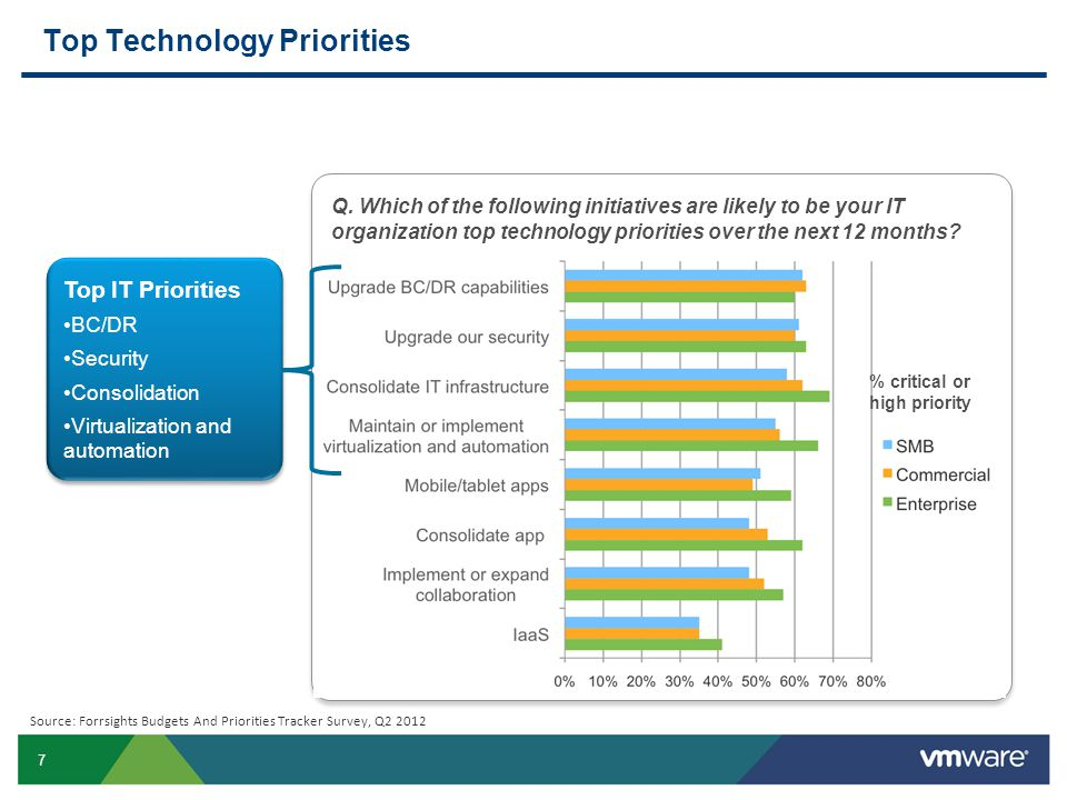 7 Source: Forrsights Budgets And Priorities Tracker Survey, Q2 2012 Q. Which of the following initiatives are likely to be your IT organization top te