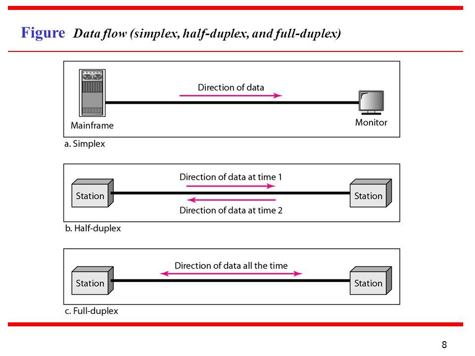 8 Figure Data flow (simplex, half-duplex, and full-duplex)