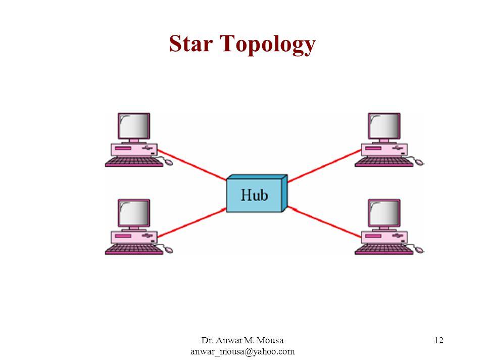 Dr. Anwar M. Mousa anwar_mousa@yahoo.com 12 Star Topology