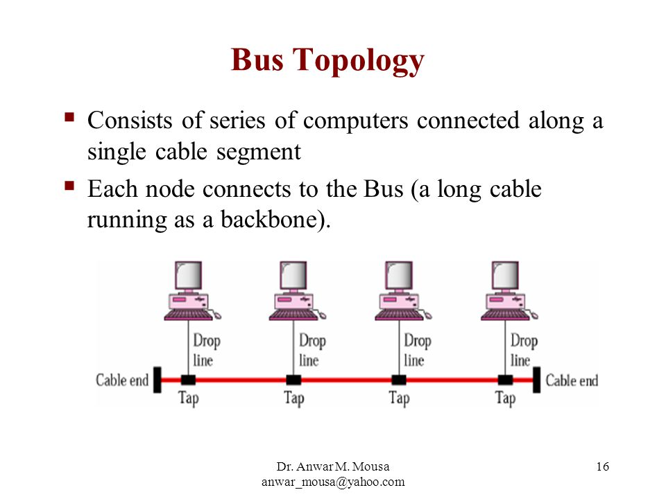 Dr. Anwar M. Mousa anwar_mousa@yahoo.com 16 Bus Topology  Consists of series of computers connected along a single cable segment  Each node connects