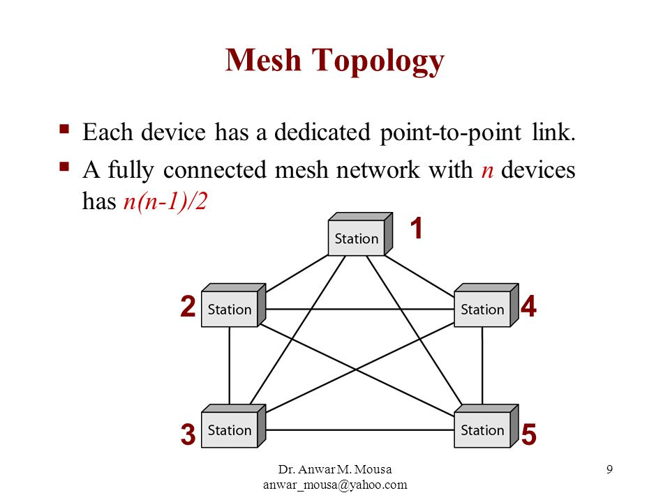 Dr. Anwar M. Mousa anwar_mousa@yahoo.com 9 Mesh Topology  Each device has a dedicated point-to-point link.  A fully connected mesh network with n de