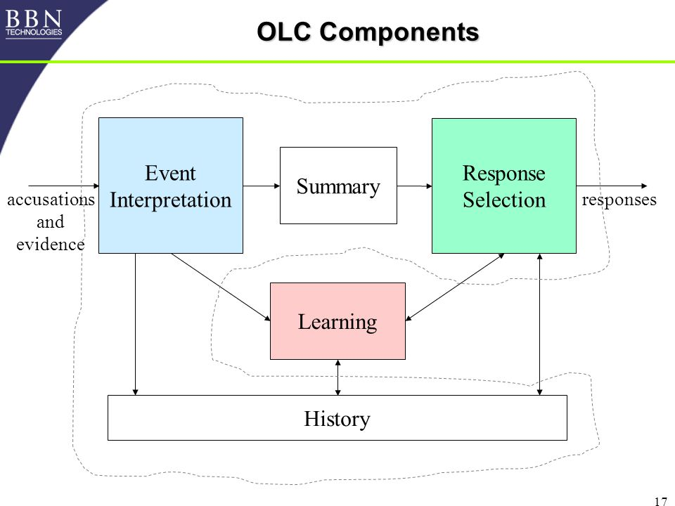 17 OLC Components Event Interpretation Response Selection Summary History Learning responsesaccusations and evidence