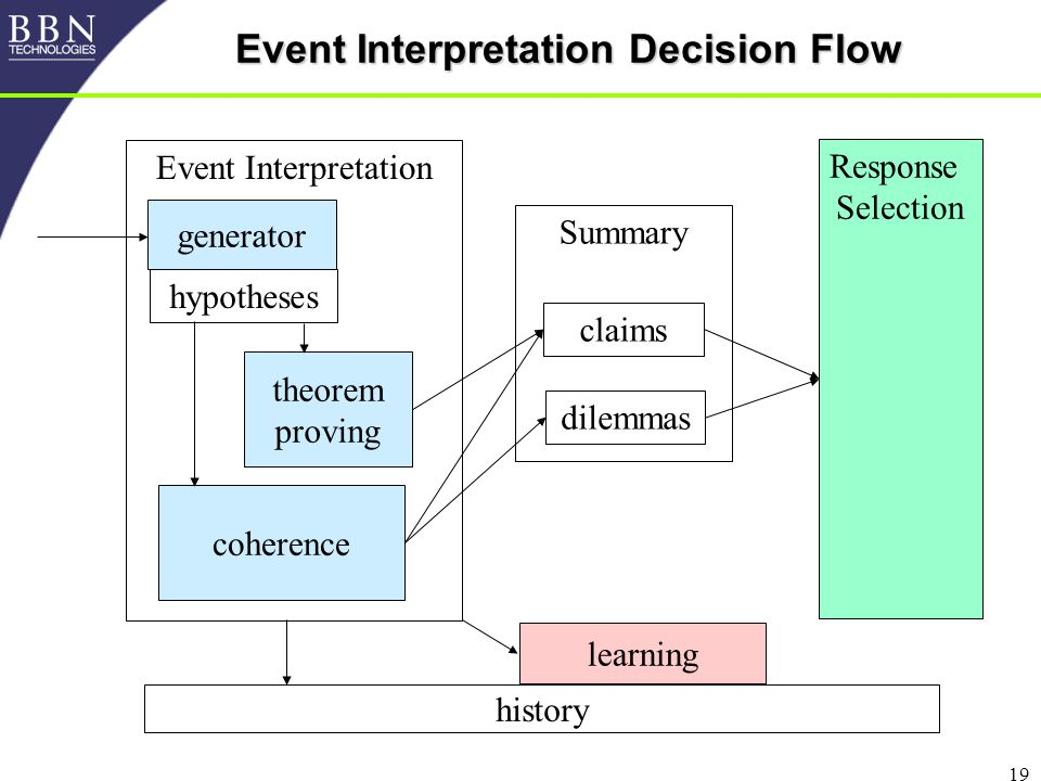 19 Event Interpretation Decision Flow Response Selection Event Interpretation history theorem proving coherence Summary claims dilemmas generator hypotheses learning