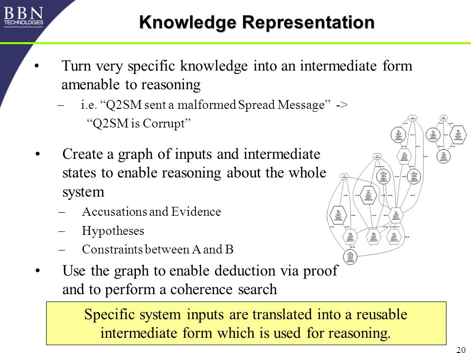 20 Knowledge Representation Turn very specific knowledge into an intermediate form amenable to reasoning –i.e.