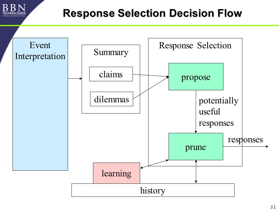 31 Response Selection Decision Flow Response Selection propose prune Event Interpretation responses potentially useful responses history Summary claims dilemmas learning
