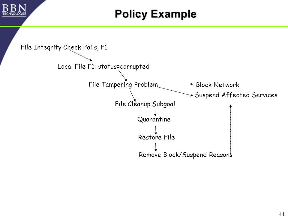41 Policy Example ‏ File Integrity Check Fails, F1 Local File F1: status=corrupted File Tampering Problem File Cleanup Subgoal Block Network Suspend Affected Services Quarantine Restore File Remove Block/Suspend Reasons
