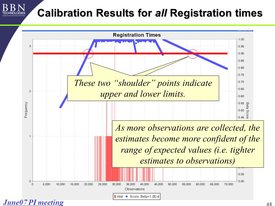 48 Beta=0.00 05 Calibration Results for all Registration times These two shoulder points indicate upper and lower limits.